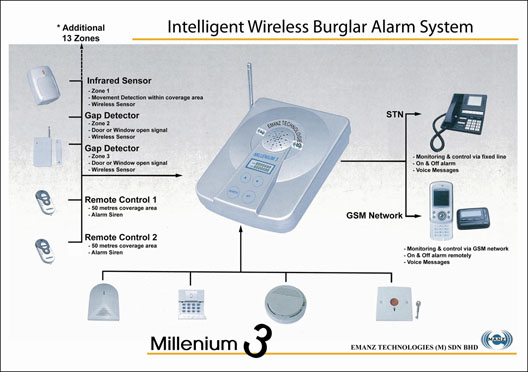 Home Smart Security Camera System